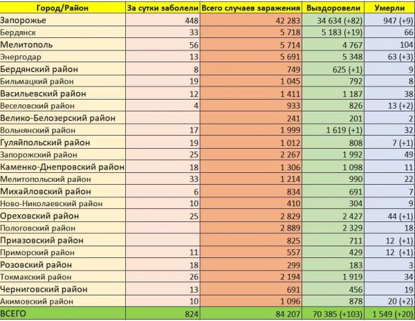 Коронавирус в Запорожье и области на 9 апреля 2021: статистика – Запорожье
